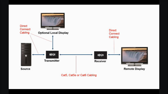 How to Connect Digital Signage Over Long Distances